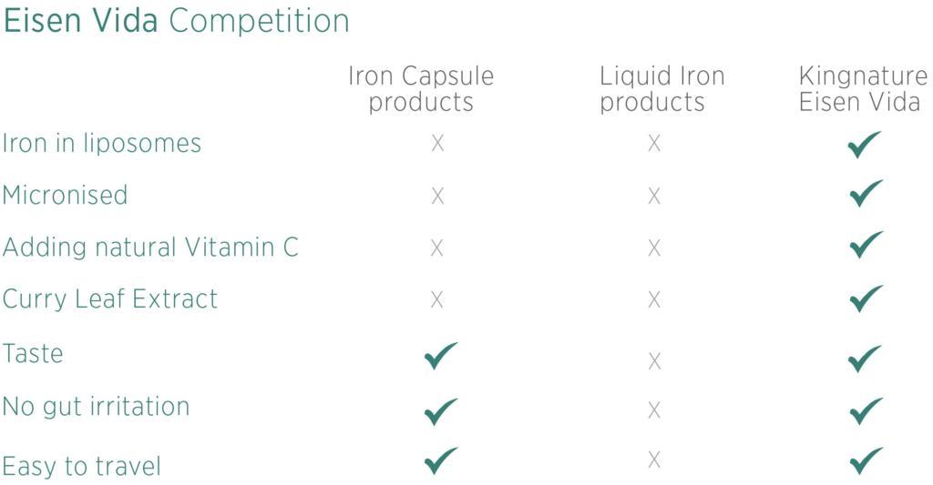Iron capsule check test