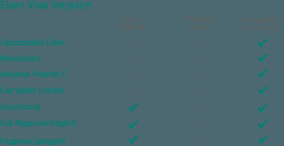 Vergleich Eisen Präparate Aufnahme