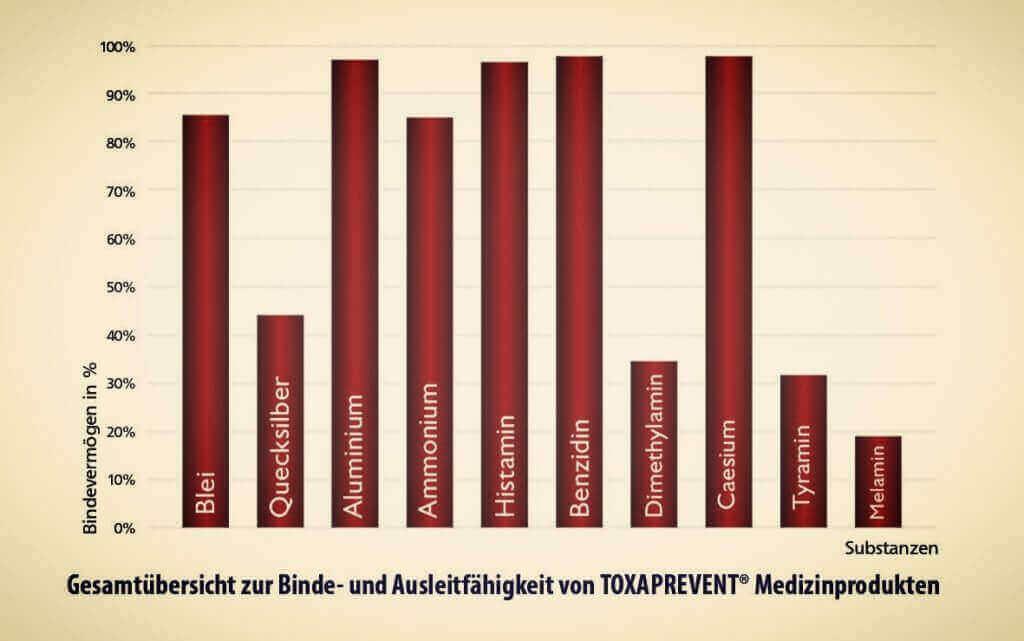 Binde- und Ausleitfähigkeit von Toxaprevent Medi Pure