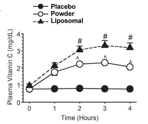 ascorbinsäure kaufen liposomal
